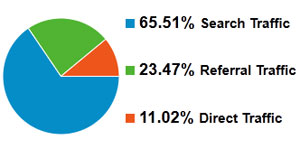 KTC Digital Referral Traffic